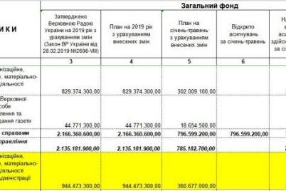 utrimannya-ofisu-zelenskogo-ukrad197nczyam-obijshlosya-na-27-mln-dorozhche-administraczid197-poroshenko.jpg