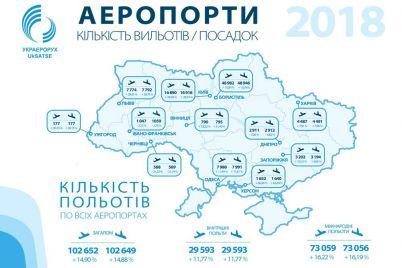 v-2019-godu-kolichestvo-poletov-v-zaporozhskom-aeroportu-umenshilos-na-75-rejting.jpg