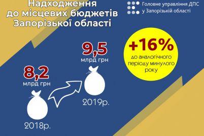 v-2019-godu-v-mestnye-byudzhety-zaporozhskoj-oblasti-postupilo-na-13-mlrd-griven-bolshe.jpg