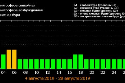 v-avguste-ukrainu-nastignut-dva-silnyh-meteoudara.png