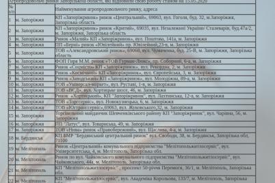v-gosprodpotrebsluzhbe-opublikovali-perechen-rynkov-kotorye-vozobnovili-rabotu-v-zaporozhskoj-oblasti.png