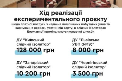 v-minyuste-soobshhili-skolko-zarabotal-zaporozhskij-sledstvennyj-izolyator-na-platnyh-kamerah.jpg