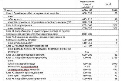 v-oblstate-nazvali-samye-chastye-prichiny-smerti-zhitelej-zaporozhskoj-oblasti.jpg