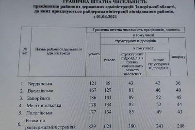 v-oga-opredelili-skolko-chelovek-dolzhno-rabotat-v-ukrupnennyh-rajgosadministracziyah-dokument.jpg