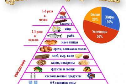 v-oon-napomnili-o-polze-sredizemnomorskoj-diety.jpg