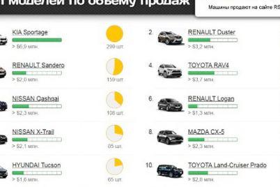 v-proshlom-godu-zaporozhczy-kupili-novyh-avto-na-82-mln-samye-populyarnye-modeli.jpg