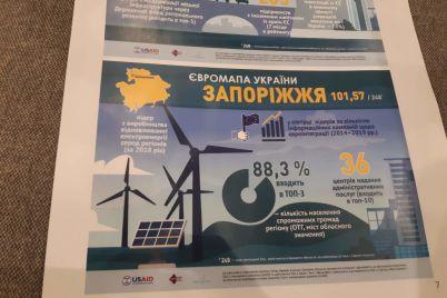 v-rejtinge-regionov-po-evrointegraczii-zaporozhskaya-oblast-na-19-meste.jpg