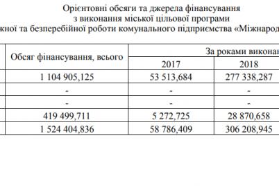 v-sleduyushhem-godu-na-zaporozhskij-aeroport-iz-gorodskogo-byudzheta-potratyat-270-millionov.png