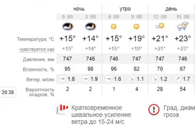 v-sredu-pogoda-v-zaporozhe-uhudshitsya-obeshhayut-grad-i-tuman-ozhidayutsya-shkval-i-dozhdi.png