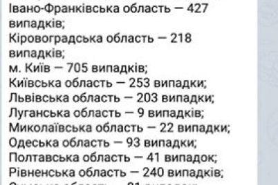 v-ukrad197ni-kilkist-hvorih-na-koronavirus-perevalila-za-4500.jpg