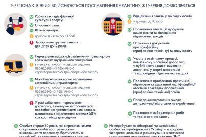 v-ukrad197ni-poslablyuyut-karantin-shho-dozvolyad194tsya.jpg