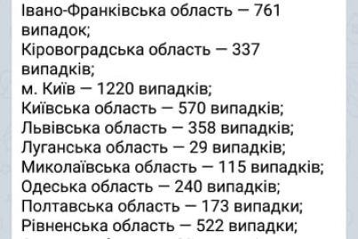 v-ukrad197ni-vzhe-ponad-9-tisyach-hvorih-na-koronavirus-covid-19.jpg