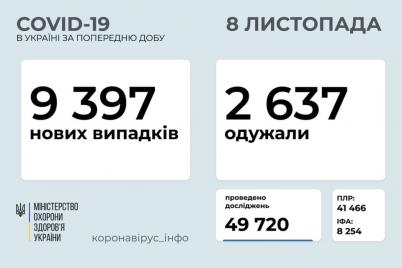 v-ukrad197ni-zafiksuvali-9397-novih-vipadkiv-na-covid-19.png