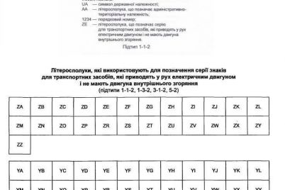 v-ukrad197ni-zaprovadyat-novi-zeleni-nomeri-ze-dlya-elektromobiliv.jpg