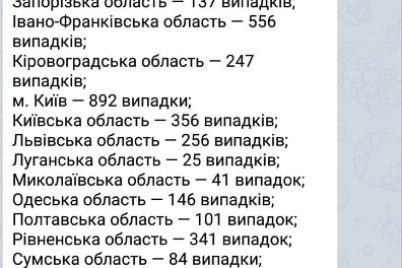 v-ukrad197ni-zared194strovano-ponad-shist-zahvoryuvan-na-koronavirus.jpg