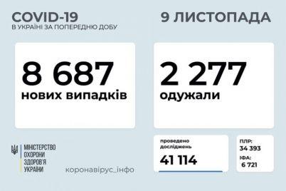 v-ukrad197ni-zrostad194-kilkist-hvorih-na-covid-19-zaporizka-oblast-u-liderah.jpg