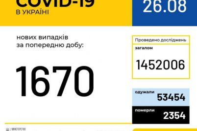 v-ukraine-1670-novyh-sluchaev-covid-19-statistika-na-26-avgusta.jpg