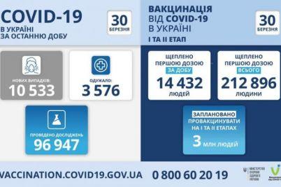 v-ukraine-koronavirus-nabiraet-oboroty.jpg
