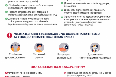 v-ukraine-nachalos-oslablenie-karantina.png