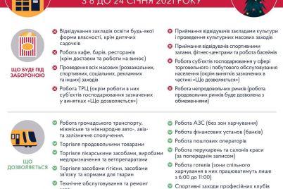 v-ukraine-nachalsya-karantin-zimnih-kanikul-chto-pod-zapretom-na-dve-nedeli.jpg
