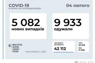 v-ukraine-obnaruzhili-bolee-5-tysyach-novyh-sluchaev-covid-19.jpg