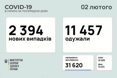 v-ukraine-ot-covid-19-vyzdorovelo-pochti-v-pyat-raz-bolshe-lyudej-chem-zabolelo.jpg