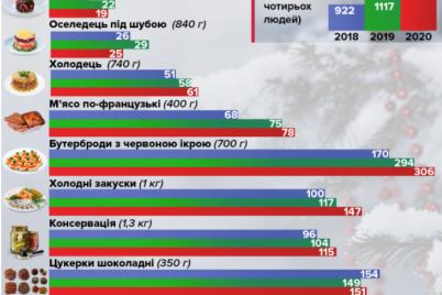 v-ukraine-podorozhal-novogodnij-stol-foto.png