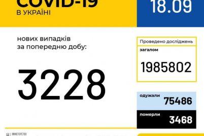v-ukraine-prodolzhaet-rekordno-uvelichivatsya-kolichestvo-bolnyh-sovid-19.jpg