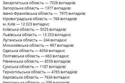 v-ukraine-prodolzhaet-stremitelno-uvelichivatsya-kolichestvo-bolnyh-s-koronavirusnoj-infekcziej.png