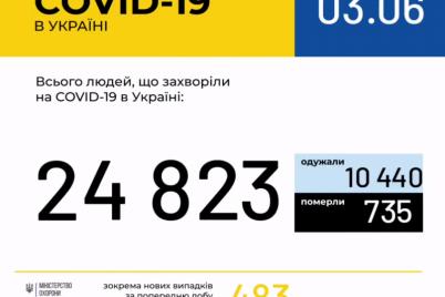 v-ukraine-prodolzhaet-uvelichivatsya-kolichestvo-bolnyh-koronavirusom-statistika-na-3-iyunya.png