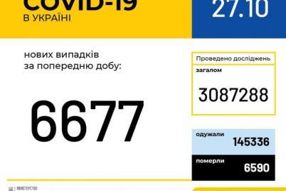 v-ukraine-rastet-kolichestvo-bolnyh-covid-19-bolshe-shesti-tysyach-novyh-sluchaev-za-sutki.jpg