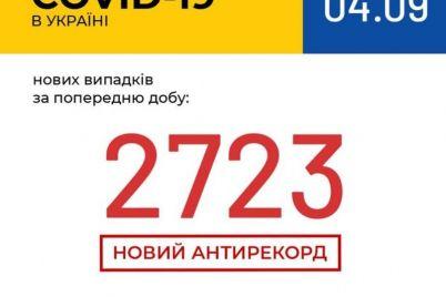 v-ukraine-rekordnoe-kolichestvo-bolnyh-covid-19-popalo-v-bolniczy-statistika-na-4-sentyabrya.jpg