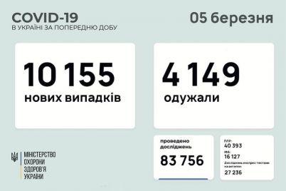 v-ukraine-rezko-uvelichilos-kolichestvo-novyh-sluchaev-koronavirusa.jpg