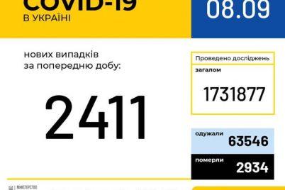 v-ukraine-uvelichilos-kolichestvo-bolnyh-koronavirusnoj-infekcziej-statistika-na-8-sentyabrya.jpg
