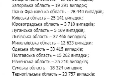 v-ukraine-uvelichivaetsya-kolichestvo-bolnyh-covid-19-zaporozhskaya-oblast-v-trojke-liderov.png