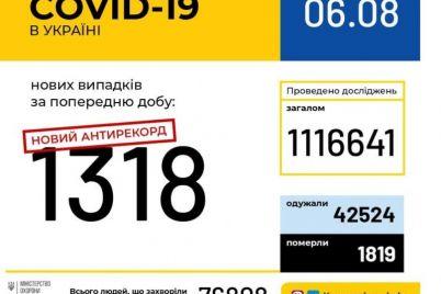 v-ukraine-vtoroj-den-podryad-fiksiruyut-rekordnoe-kolichestvo-bolnyh-koronavirusom.jpg
