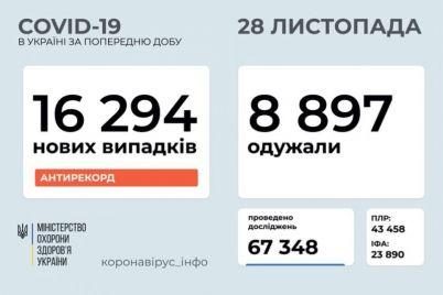 v-ukraine-vtoroj-den-podryad-vyyavlyayut-bolee-16-tysyach-novyh-sluchaev-koronavirusa.jpg