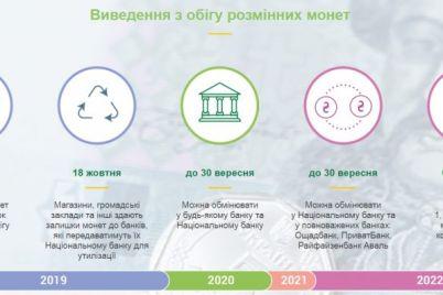 v-ukraine-vyjdut-iz-obrashheniya-monety-melkih-nominalov.jpg