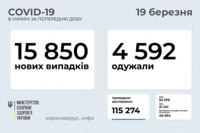 v-ukraine-vyyavili-pochti-16-tysyach-novyh-sluchaev-koronavirusa-statistika-na-19-marta.jpg