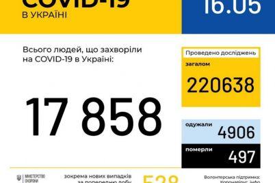 v-ukraine-za-sutki-bolshe-500-novyh-sluchaev-koronavirusa.jpg