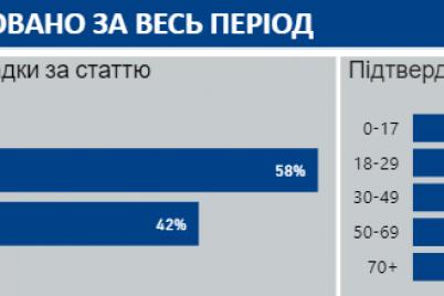 v-ukraine-za-sutki-bolshe-tysyachi-novyh-sluchaev-covid-19.png