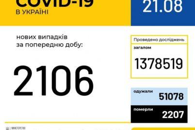 v-ukraine-za-sutki-koronavirusnuyu-infekcziyu-podtverdili-u-2106-chelovek.jpg