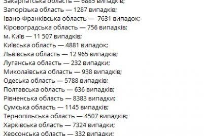 v-ukraine-za-sutki-koronavirusom-zabolelo-2328-chelovek.jpg