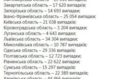 v-ukraine-za-sutki-vyyavili-bolee-10-tysyach-novyh-sluchaev-covid-19.jpg