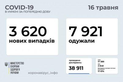 v-ukraine-zafiksirovali-bolee-treh-tysyach-novyh-i-133-letalnyh-sluchaya-koronavirusa.jpg