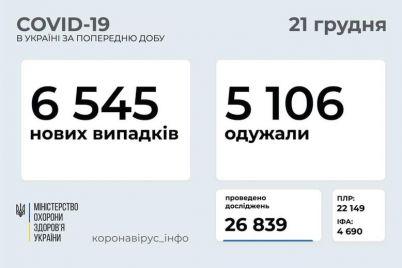 v-ukraine-zametno-umenshilos-kolichestvo-novyh-bolnyh-covid-19-s-chem-eto-svyazano.jpg