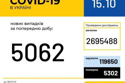 v-ukraine-zaregistrirovali-5-062-novyh-sluchaya-koronavirusa.jpg