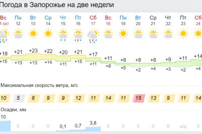 v-ukrainu-idet-moshhnoe-poholodanie-kakoj-budet-pogoda-v-zaporozhe.png