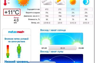 v-zaporizhzhi-pobito-temperaturnij-rekord.jpg
