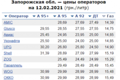 v-zaporizhzhi-rizko-zdorozhchov-avtomobilnij-gaz.png
